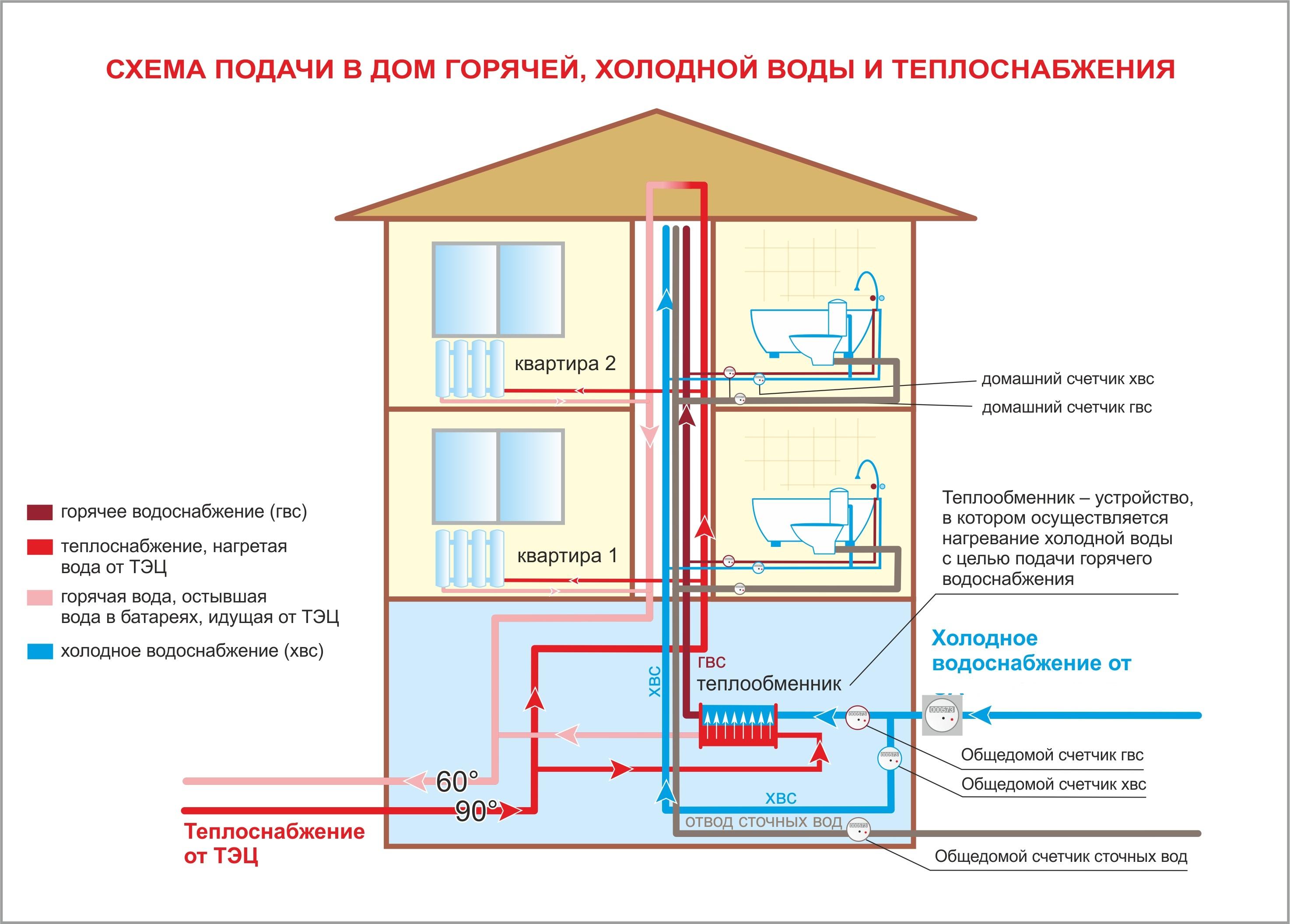 О порядке утверждения схем водоснабжения и водоотведения